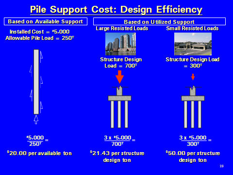Pile Support Cost Design Efficiency