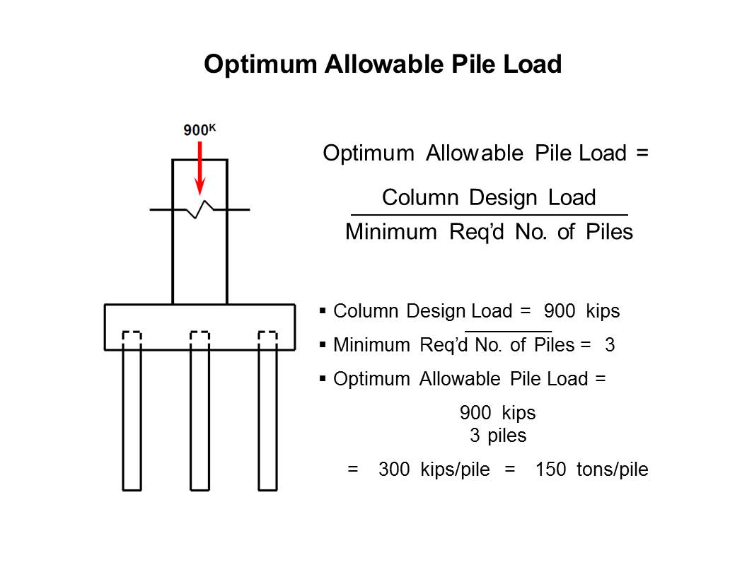 Figure 2 Optimum Allowable Pile Load