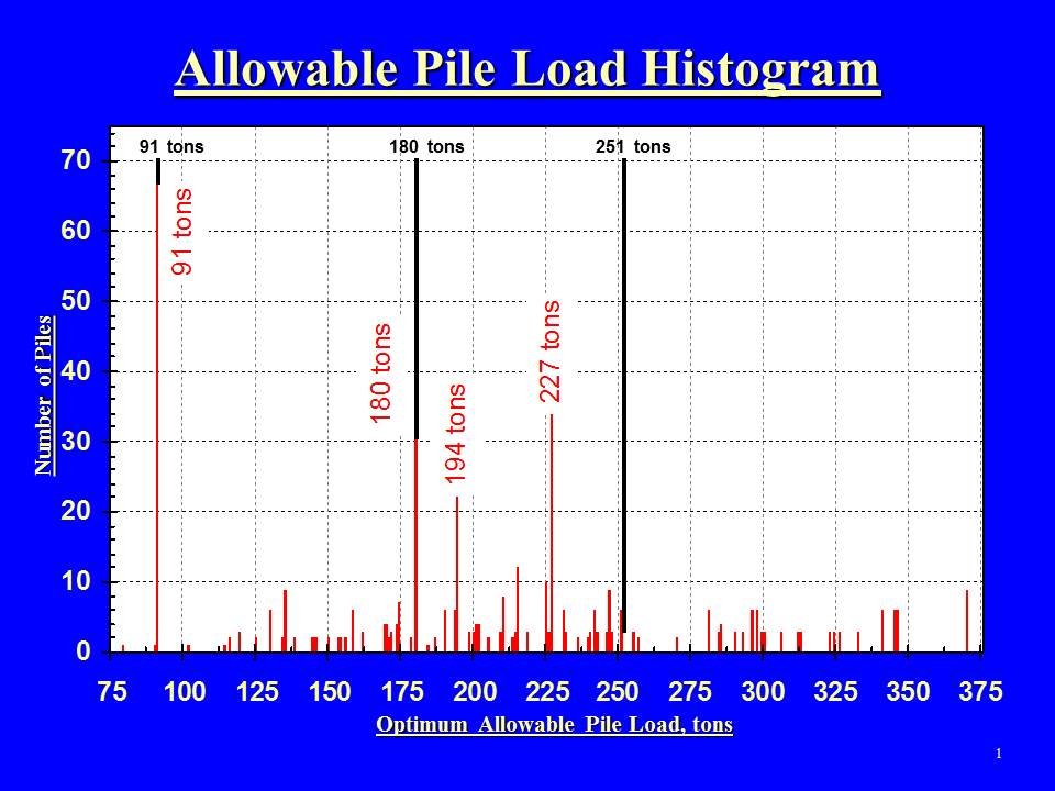 Load Matching Pt2 WI Pier Histogram