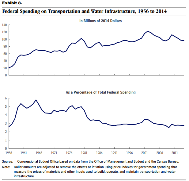 Federal Spending Infrastructure 2014