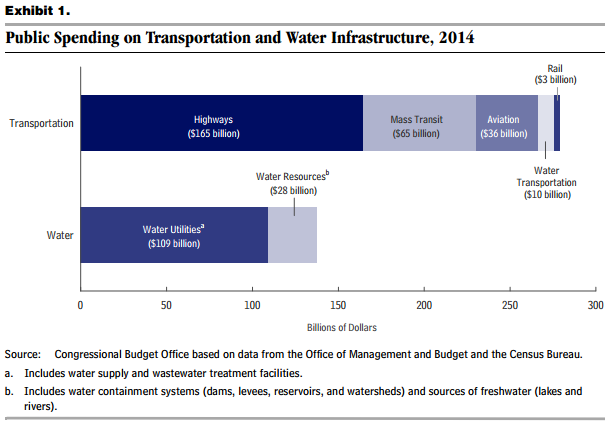 9 Interesting Facts about U S  Infrastructure Spending