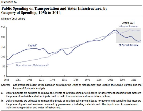 Public Spending on Transportation and Water Infrastructure by category 2014